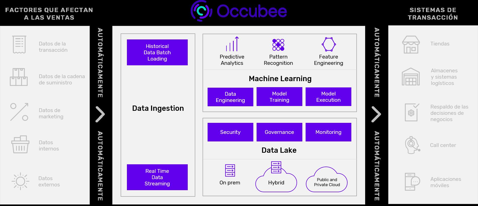 automatizacion_occubee